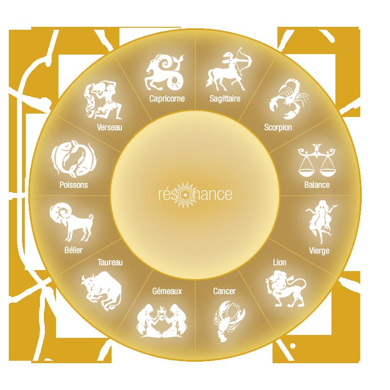 cadran zodiaque resonance